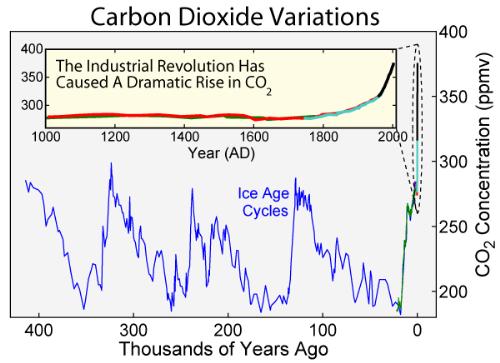 Global warming - Global Warming