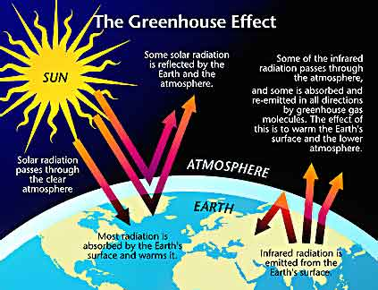 global warming - global warming refer to the rise in the Earth temperature resulting from an increase of trapping gases in the atmosphere