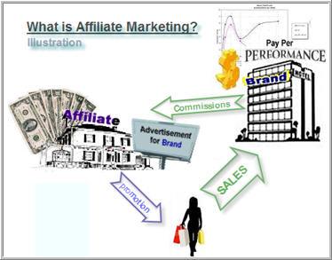 Affiliate Marketing  - taken from Wikipedia