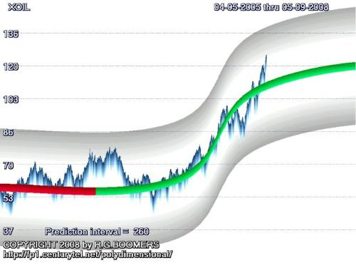 oil projection for 1 year - MetaTrend Synthesis mathematical model of oil prices