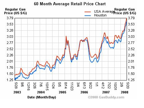 gas price trends - past 60 months - this infographic shows the gas price trends in the U.S. for the past 60 months, with Houston and the U.S. in general being compared