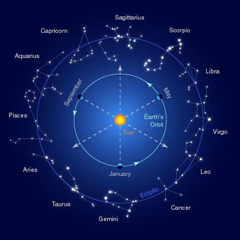 zodiac sign - photo representing all zodiac signs.