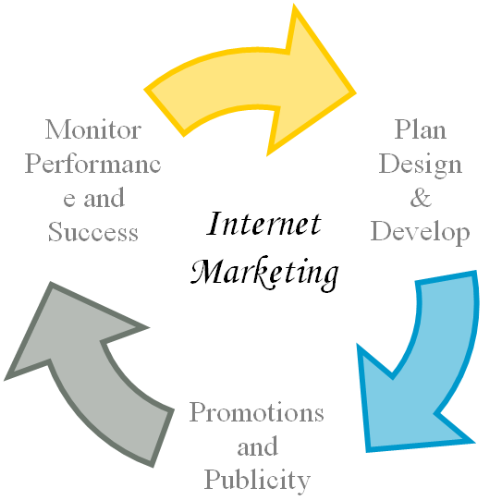 internet-marketing - The picture shows the some of the aspects of internet marketing.